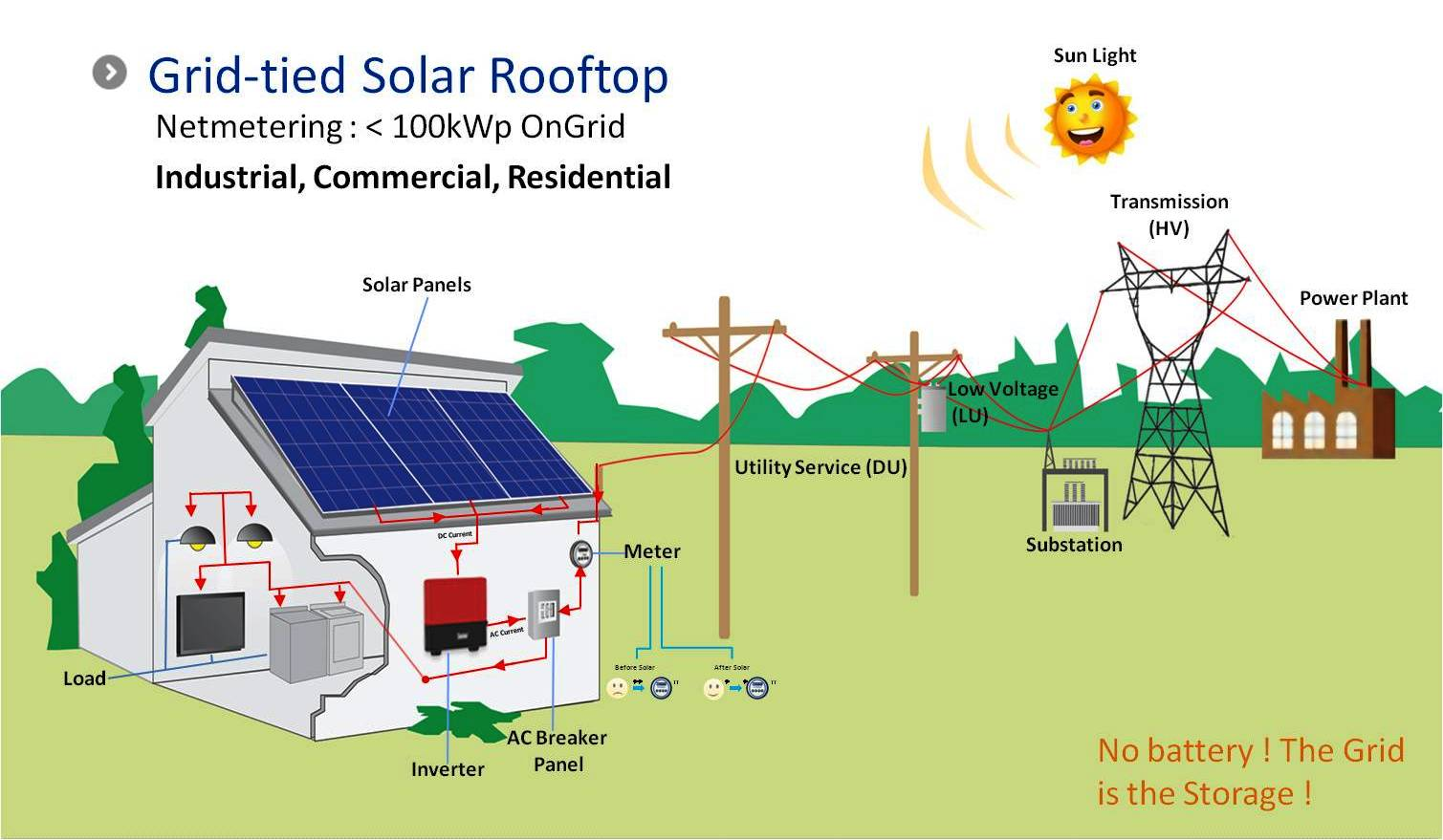 on grid solar systems residential - photo #33